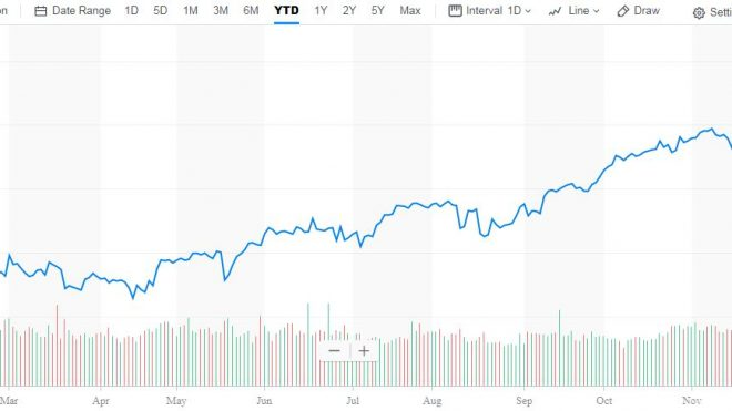 S&P +20% This Year; What's Next?