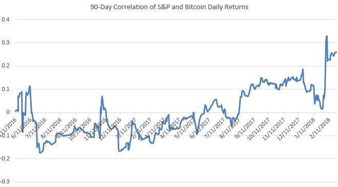 Bitcoin/Stock Correlations: An Update