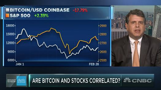 Bitcoin's Next Breakout May Have Nothing To Do With Stock Prices Rising