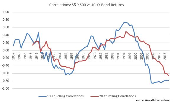 Why 60/40 May Have To Become 80/20