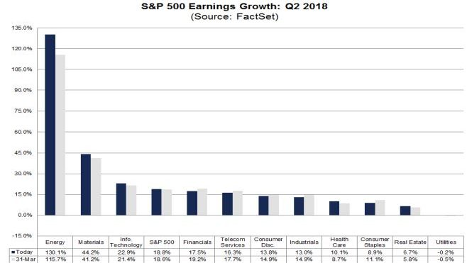 Q2 Earnings – The Haves and Have-Nots