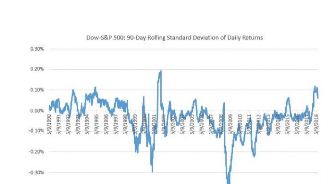 """MarketWatch: """"By this measure, the Dow is at its most volatile since 9/11"""""""