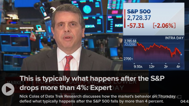 "CNBC: ""This is typically what happens after the S&P drops more than 4%:..."""