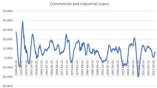 US Bank Lending Grows, Cycle Ends…