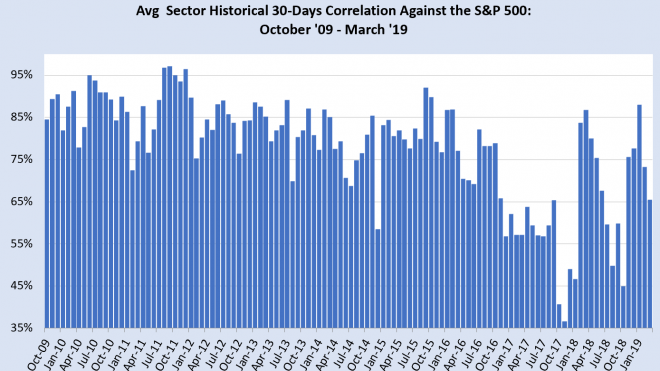 How Healthy Is The US Equity Market, Really?