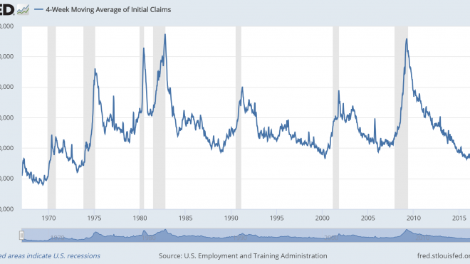 Unemployment Claims As Bear Market Warning