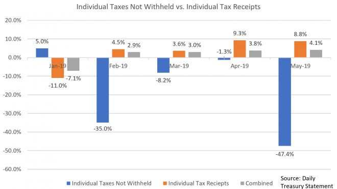 Fun With Numbers: US Personal Tax Data