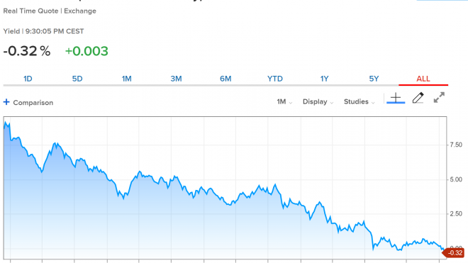 The Real Story Today: Rates, Not Tweets