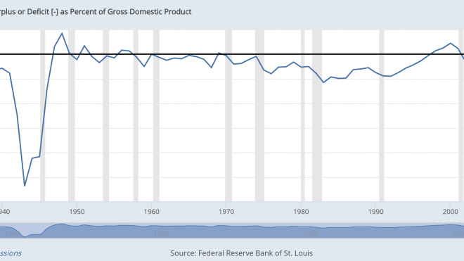 US Budget Deficits: Breaking All The Rules
