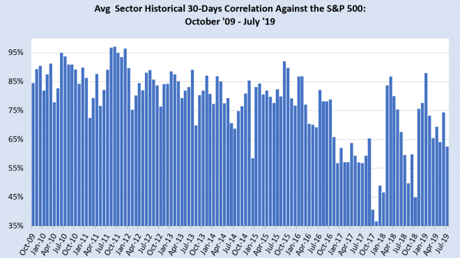Blackouts and Correlations