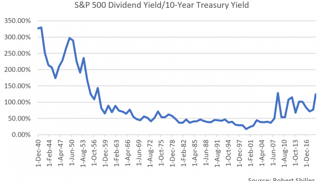 The S&P 500 Is A Yield Play Now