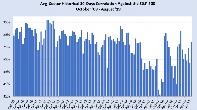 Correlation Data Flashes Sell Signal