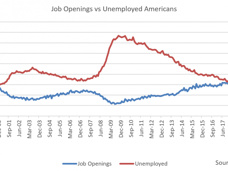 JOLTS: Labor Market Healthy, But Slowing
