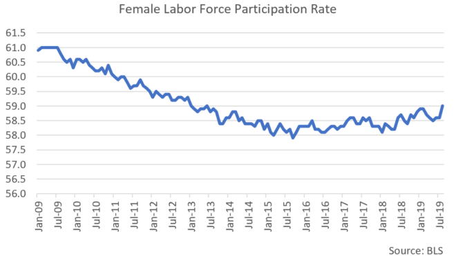 The Real State of the US Labor Market