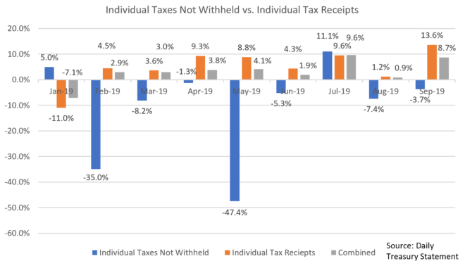 Tax Receipts As Recession Indicator