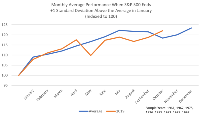 History Points To More Gains In 2019