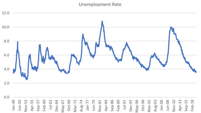 Deep Tracks From Friday's Jobs Report