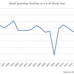 Tis The Season: Holiday Retail Spending