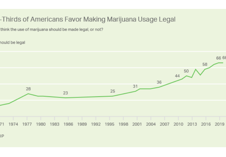 Cannabis Legalization: Majority American Support