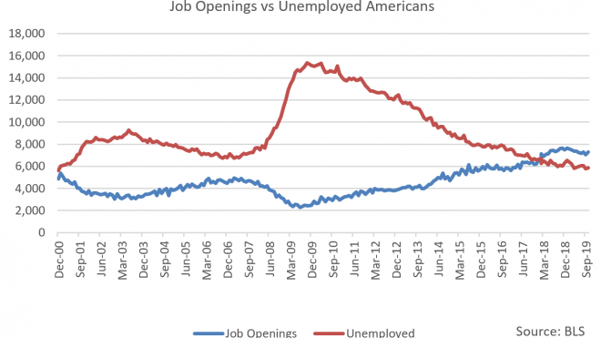 JOLTS: Lots of Openings, Not Enough Hires