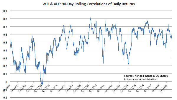 Correlation Analysis: Oil Prices & Energy Stocks