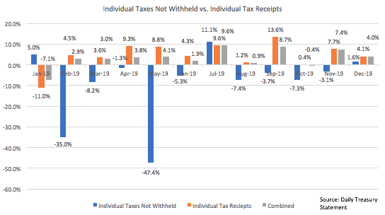 Tax Receipts And the Jobs Number