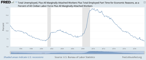 US Labor Markets: A Deep Dive