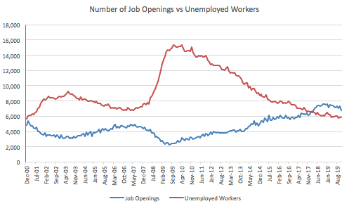 JOLTS: Job Openings Plunge