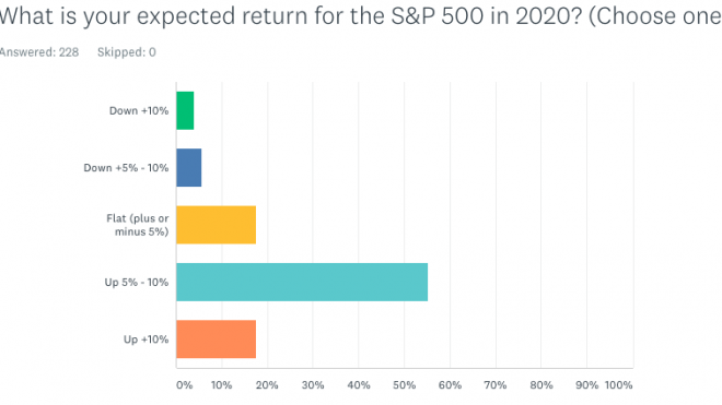 2020 Market Outlook Survey Results