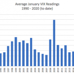 Low VIX In January: A Warning Sign?