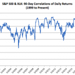 Fear, Volatility, and Correlations