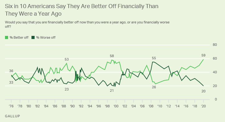 American Personal Finances: Peak Optimism