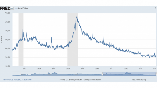 US Initial Unemployment Claims Set to Spike