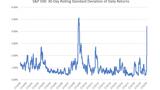 Outsized Volatility And Market Bottoms
