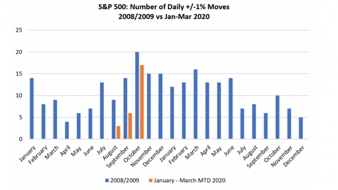 Volatility Lingers After The Lows