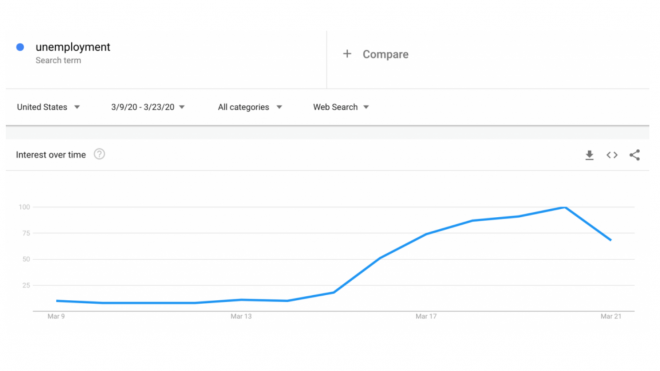 "US Google Trends: ""Unemployment"" and ""Bankruptcy"""