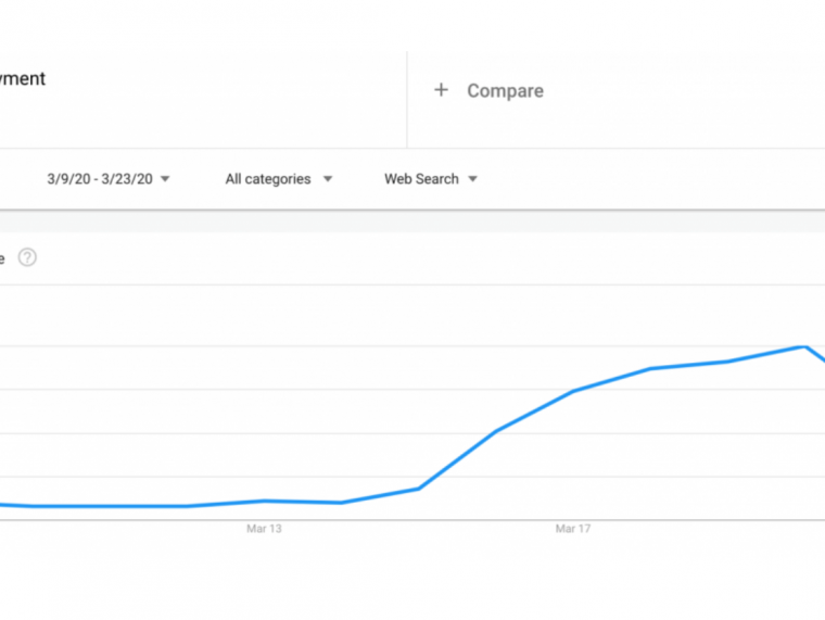 """US Google Trends: """"Unemployment"""" and """"Bankruptcy"""""""