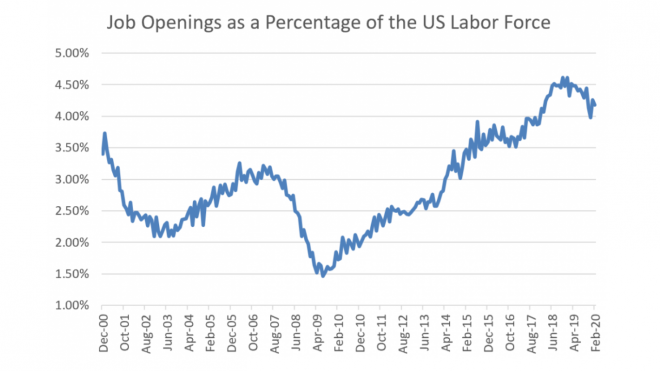 JOLTS: Labor Market Lessons from 08