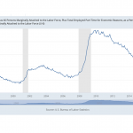 US Jobs Report: Non-College Cohort Slammed
