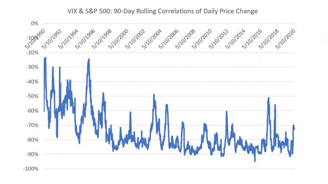 How Uncertainty Moves Stock Prices