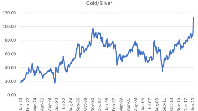 Gold/Silver Ratios, Equity Price Volatility
