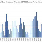 1% Days – Volatility Starts At The Beltway