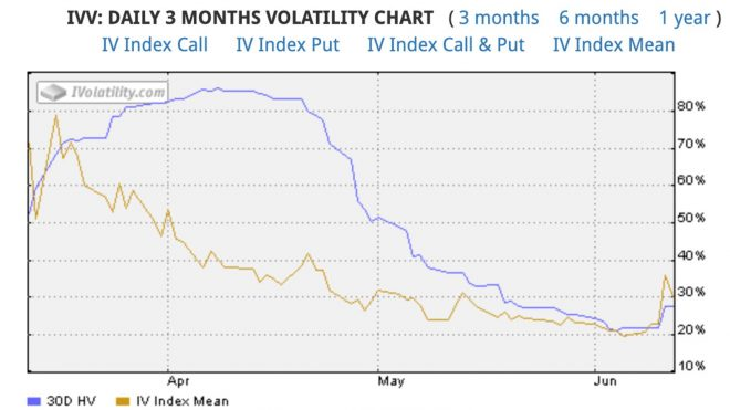 More Market Volatility Coming