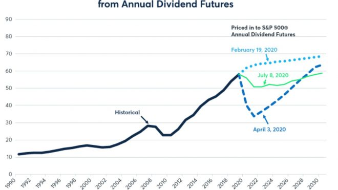 Do Dividends Matter Any More?