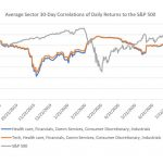 Sector Correlations & The VIX: A Warning