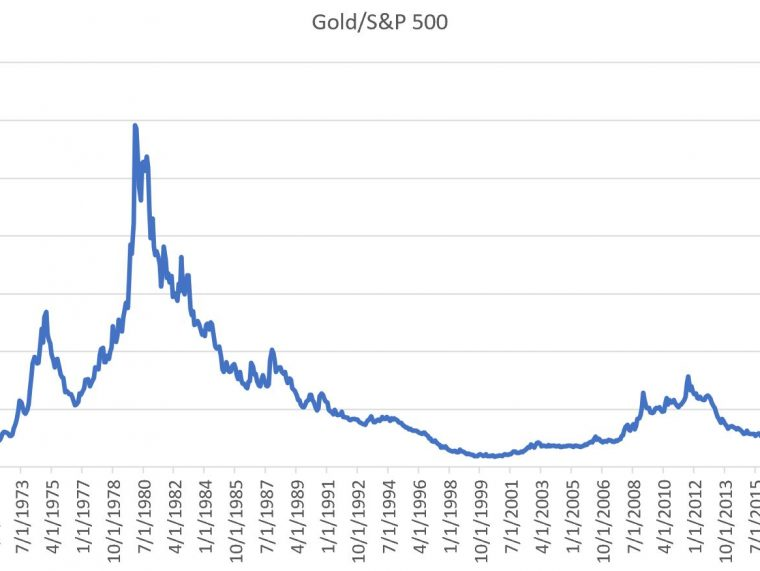 How Gold Gets To $3,000