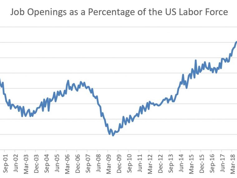 JOLTS: Jump in Openings & Quits