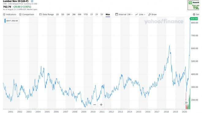 Lumber Prices and the US Housing Cycle