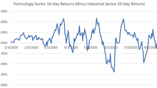 Cyclical Rotations: Fast, But Not Durable
