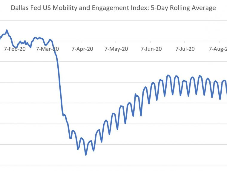 High Frequency Fed Indicators Going into Q4
